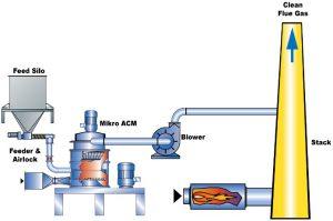 Flue gas desulfurization (FGD)